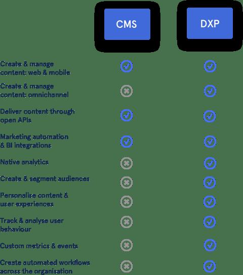 digital experience platform vs content management system