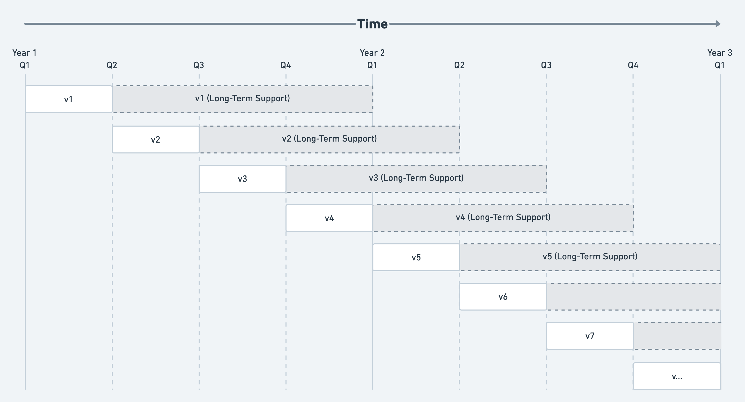 Long term support timeline diagram