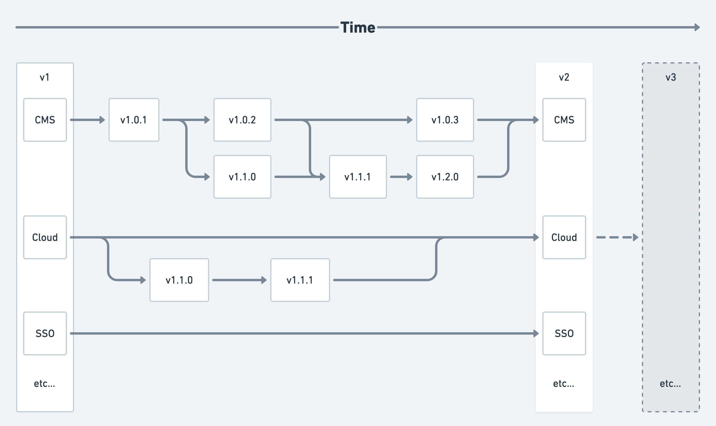 Release timeline diagram